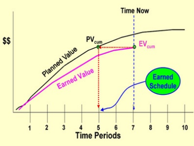 Earned Schedule - PMP Graph