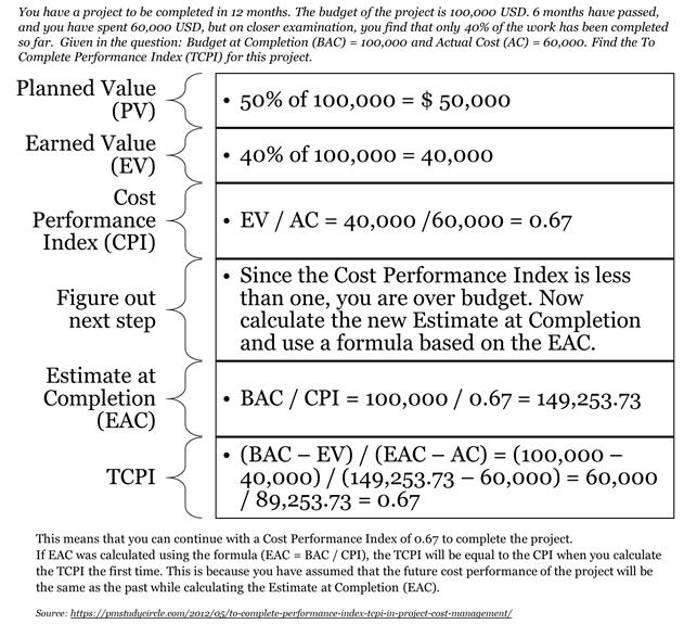 TCPI Examples for PMP